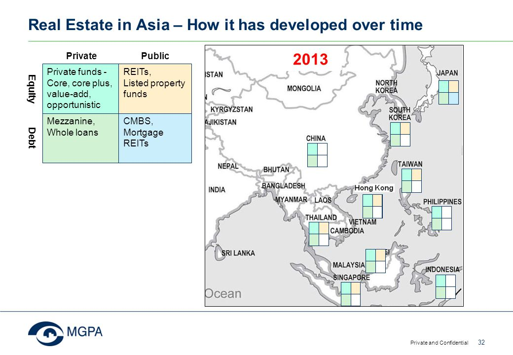 Real Estate in Asia – How it has developed over time Private and Confidential 32 Private funds - Core, core plus, value-add, opportunistic REITs, List