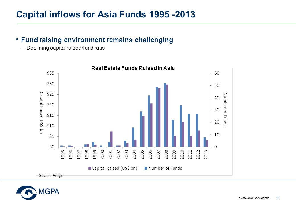 Capital inflows for Asia Funds 1995 -2013 Private and Confidential 33 Source: Preqin Fund raising environment remains challenging –Declining capital r