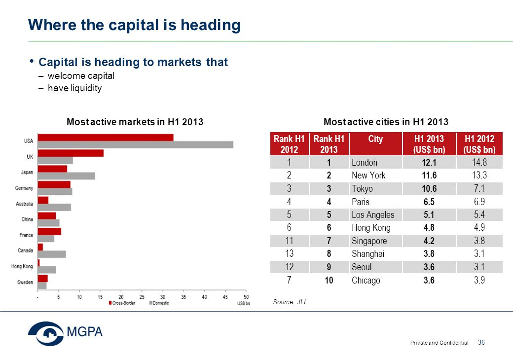 Where the capital is heading Capital is heading to markets that –welcome capital –have liquidity Private and Confidential 36 Most active markets in H1