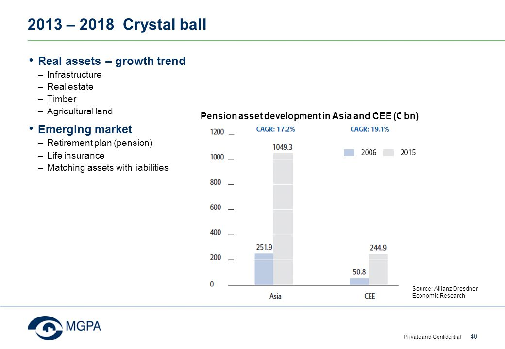 2013 – 2018 Crystal ball Real assets – growth trend –Infrastructure –Real estate –Timber –Agricultural land Emerging market –Retirement plan (pension)