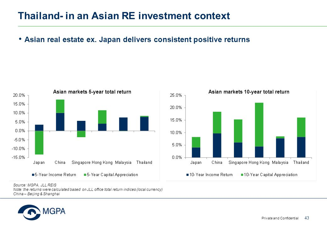 Thailand- in an Asian RE investment context Asian real estate ex. Japan delivers consistent positive returns Private and Confidential 43 Source: MGPA,