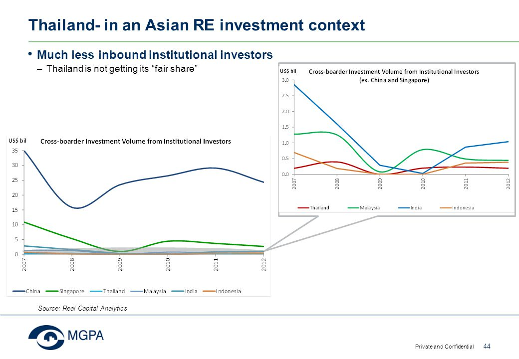 "Thailand- in an Asian RE investment context Much less inbound institutional investors –Thailand is not getting its ""fair share"" Private and Confidenti"