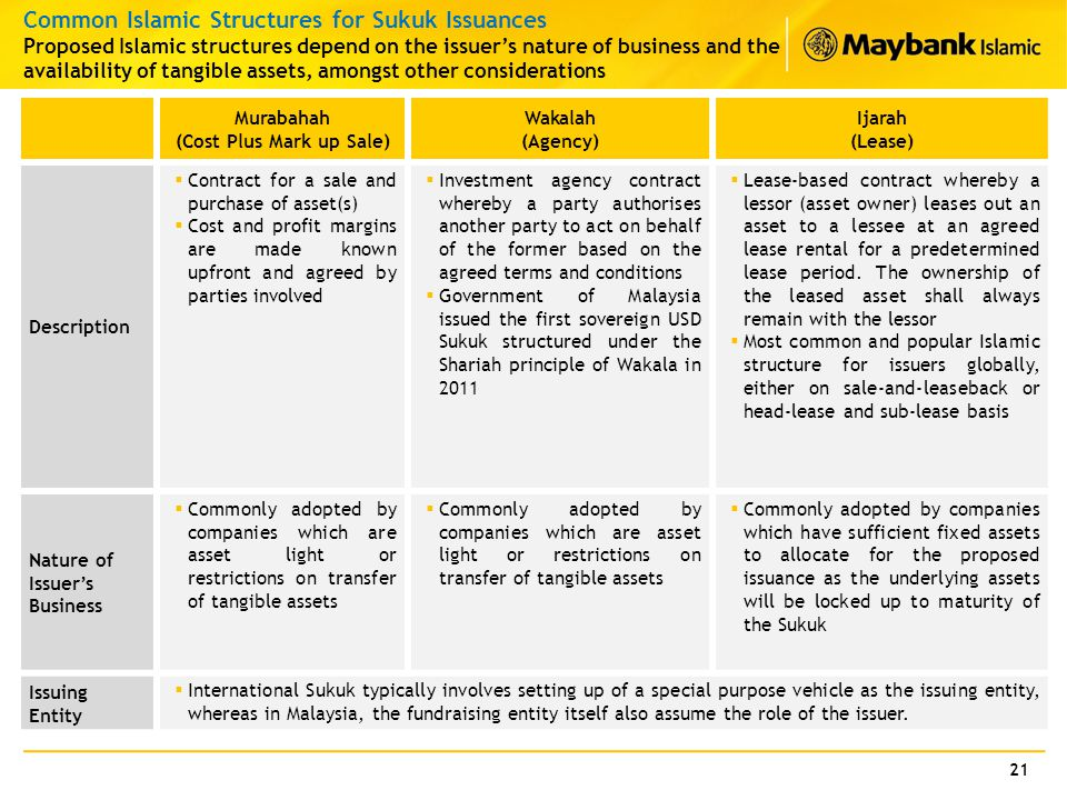 21 Common Islamic Structures for Sukuk Issuances Proposed Islamic structures depend on the issuer's nature of business and the availability of tangibl