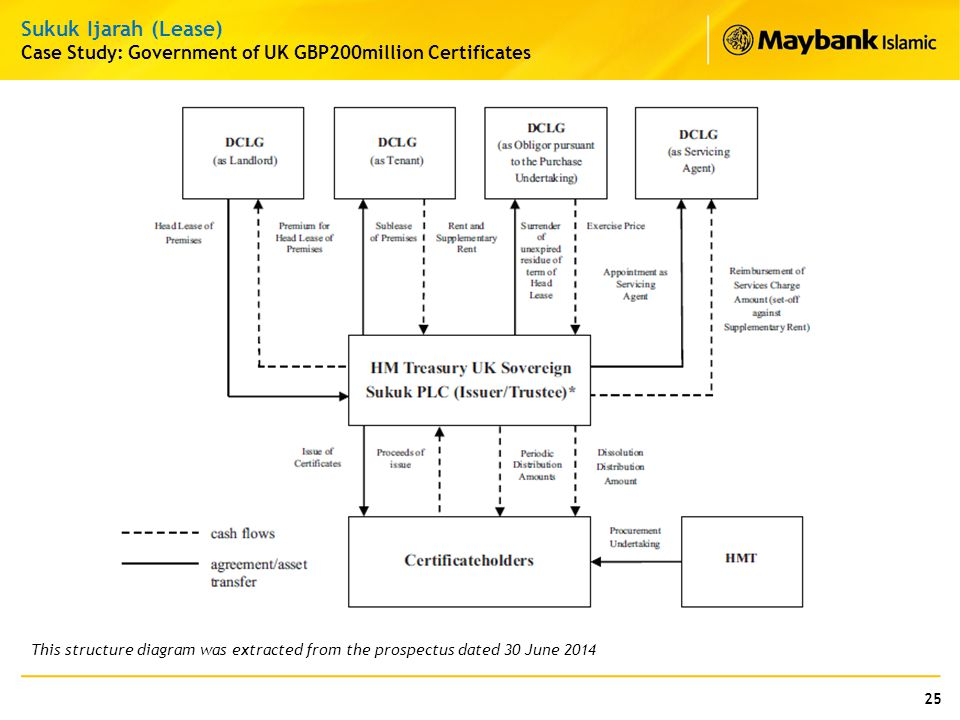 25 Sukuk Ijarah (Lease) Case Study: Government of UK GBP200million Certificates This structure diagram was extracted from the prospectus dated 30 June
