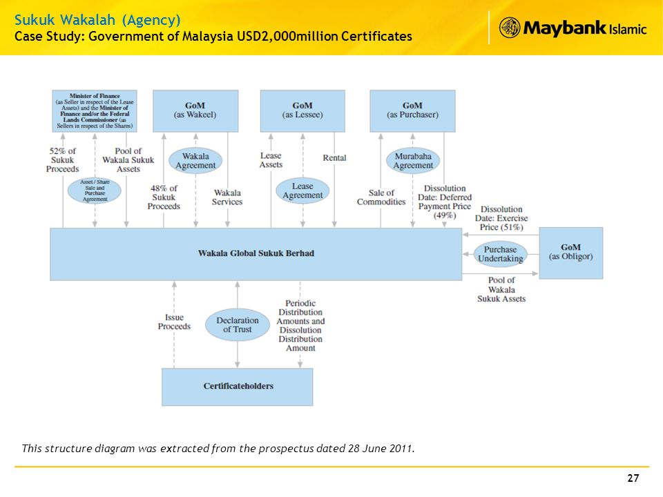 27 Sukuk Wakalah (Agency) Case Study: Government of Malaysia USD2,000million Certificates This structure diagram was extracted from the prospectus dat