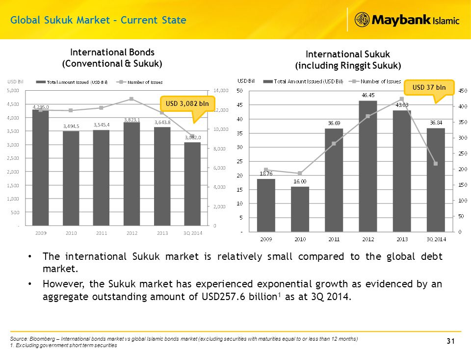 31 The international Sukuk market is relatively small compared to the global debt market. However, the Sukuk market has experienced exponential growth