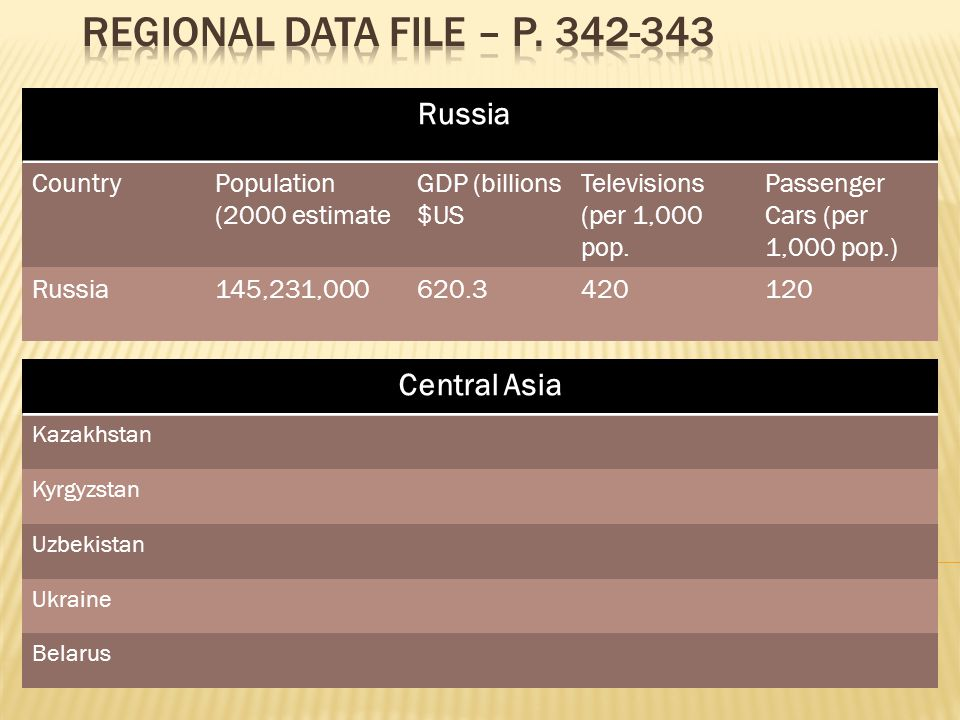 Russia CountryPopulation (2000 estimate GDP (billions $US Televisions (per 1,000 pop.