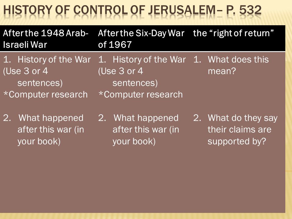 After the 1948 Arab- Israeli War After the Six-Day War of 1967 the right of return 1.History of the War (Use 3 or 4 sentences) *Computer research 2.