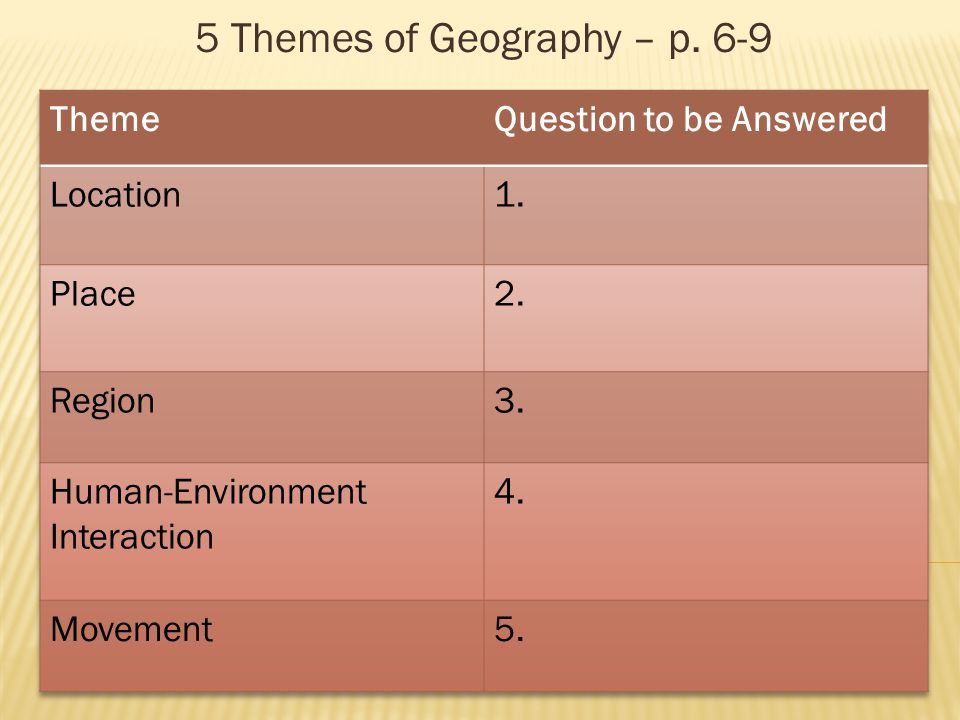 5 Themes of Geography – p. 6-9