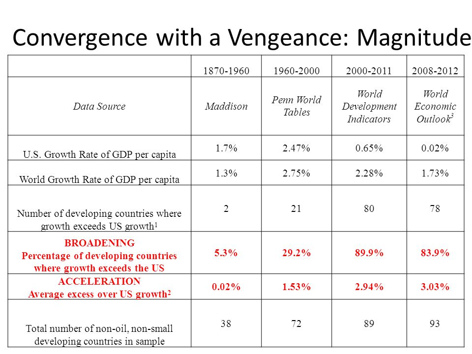 Convergence with a Vengeance: Magnitude 1870-19601960-20002000-20112008-2012 Data SourceMaddison Penn World Tables World Development Indicators World Economic Outlook 3 U.S.