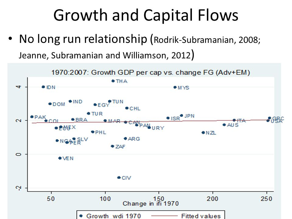 Growth and Capital Flows No long run relationship ( Rodrik-Subramanian, 2008; Jeanne, Subramanian and Williamson, 2012 )