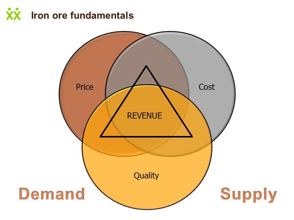 PriceCost Quality REVENUE Iron ore fundamentals