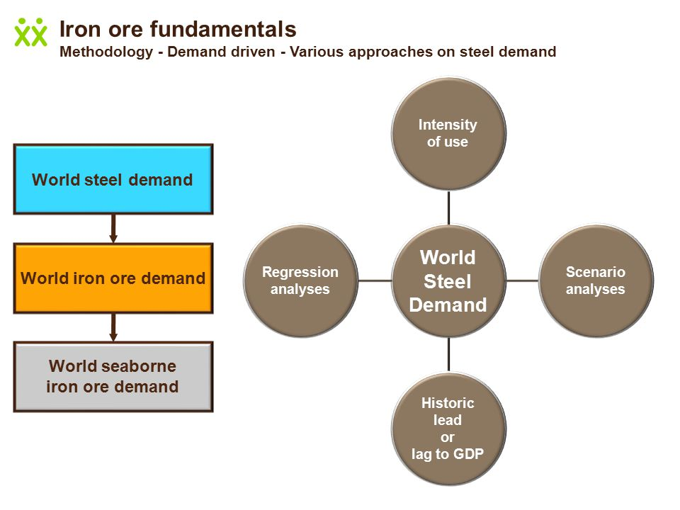 World steel demand World iron ore demand World seaborne iron ore demand World Steel Demand Intensity of use Scenario analyses Historic lead or lag to GDP Regression analyses Methodology - Demand driven - Various approaches on steel demand
