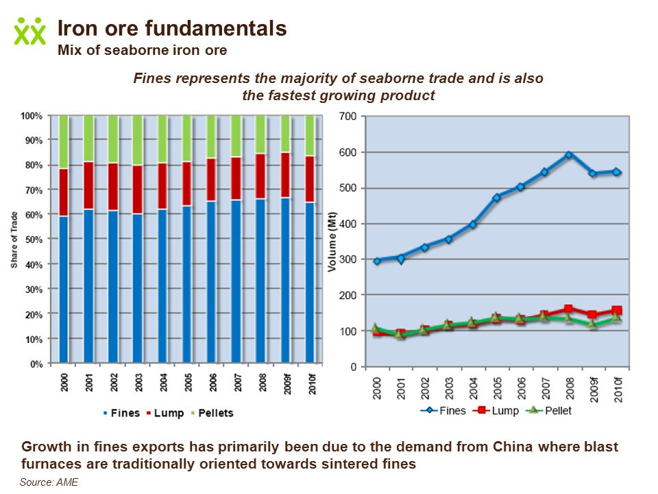 Growth in fines exports has primarily been due to the demand from China where blast furnaces are traditionally oriented towards sintered fines Fines represents the majority of seaborne trade and is also the fastest growing product Source: AME Iron ore fundamentals Mix of seaborne iron ore
