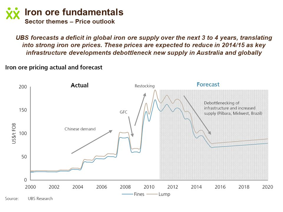 Iron ore fundamentals Sector themes – Price outlook UBS forecasts a deficit in global iron ore supply over the next 3 to 4 years, translating into strong iron ore prices.
