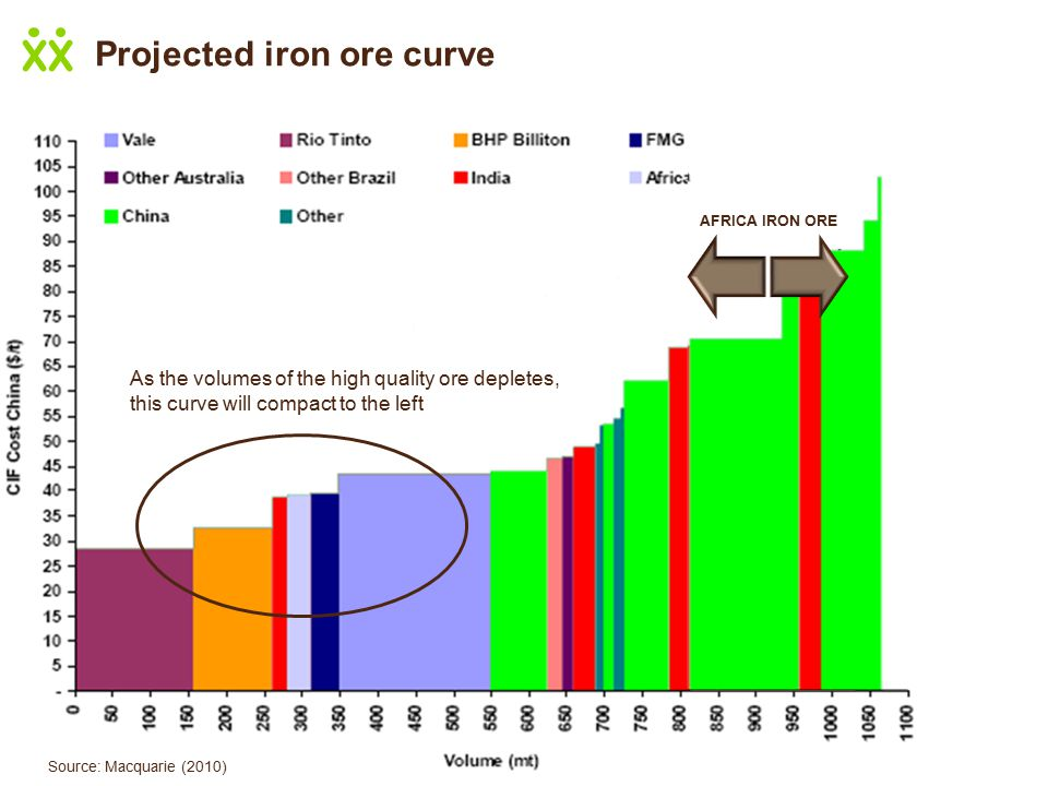 Source: Macquarie (2010) As the volumes of the high quality ore depletes, this curve will compact to the left AFRICA IRON ORE Projected iron ore curve