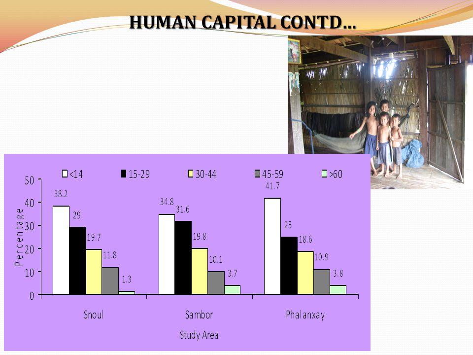 HUMAN CAPITAL CONTD…
