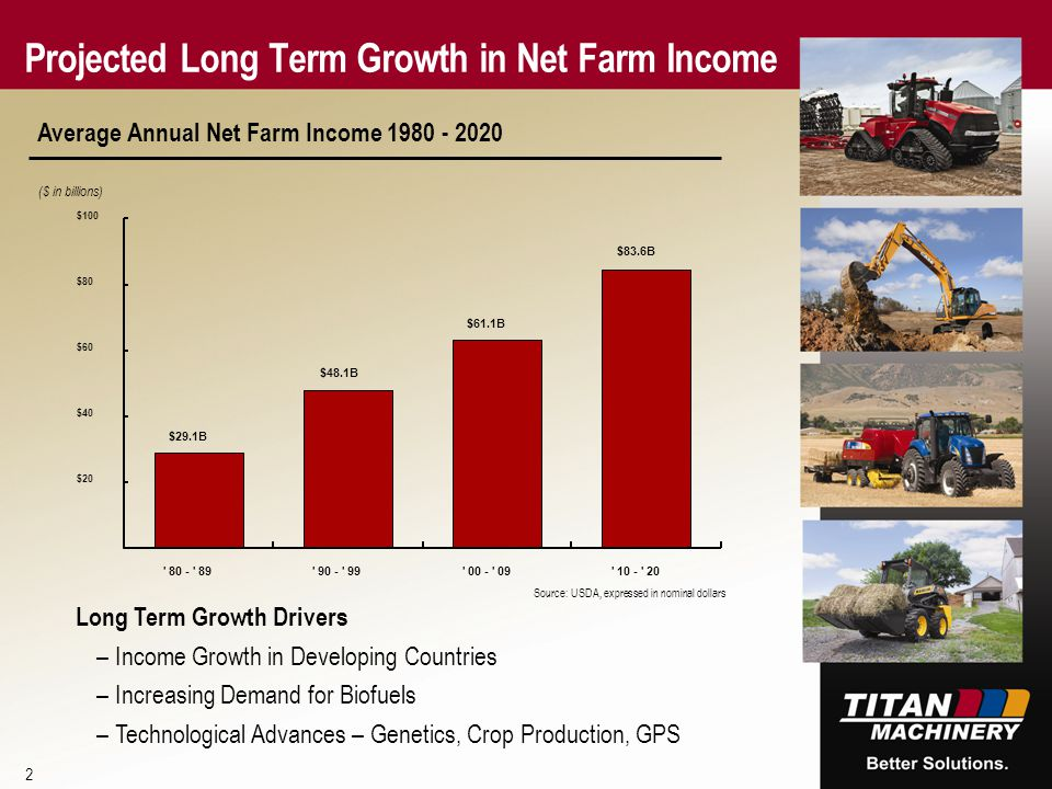 Projected Long Term Growth in Net Farm Income 2 Average Annual Net Farm Income 1980 - 2020 ($ in billions) Source: USDA, expressed in nominal dollars