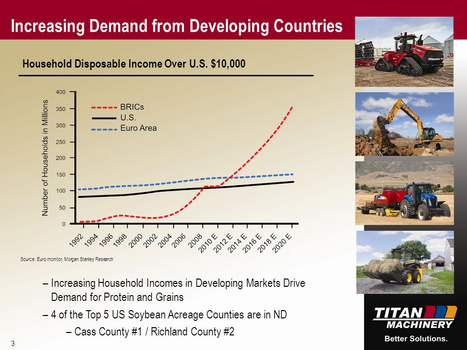 Increasing Demand from Developing Countries 3 Household Disposable Income Over U.S.