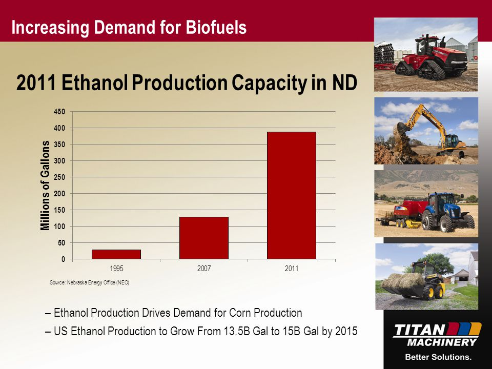 167 1 255 171 47 0 85 137 178 23 65 39 231 253 177 2011 Ethanol Production Capacity in ND Increasing Demand for Biofuels –Ethanol Production Drives De