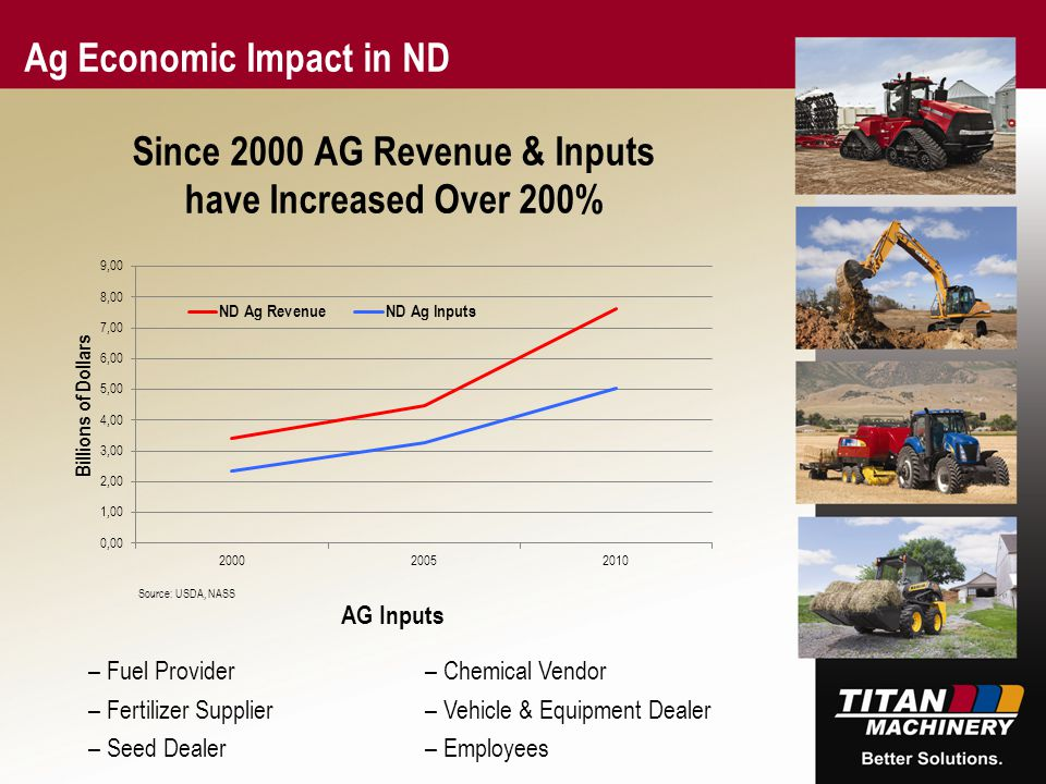 167 1 255 171 47 0 85 137 178 23 65 39 231 253 177 Since 2000 AG Revenue & Inputs have Increased Over 200% Ag Economic Impact in ND –Fuel Provider –Fertilizer Supplier –Seed Dealer –Chemical Vendor –Vehicle & Equipment Dealer –Employees AG Inputs Source: USDA, NASS