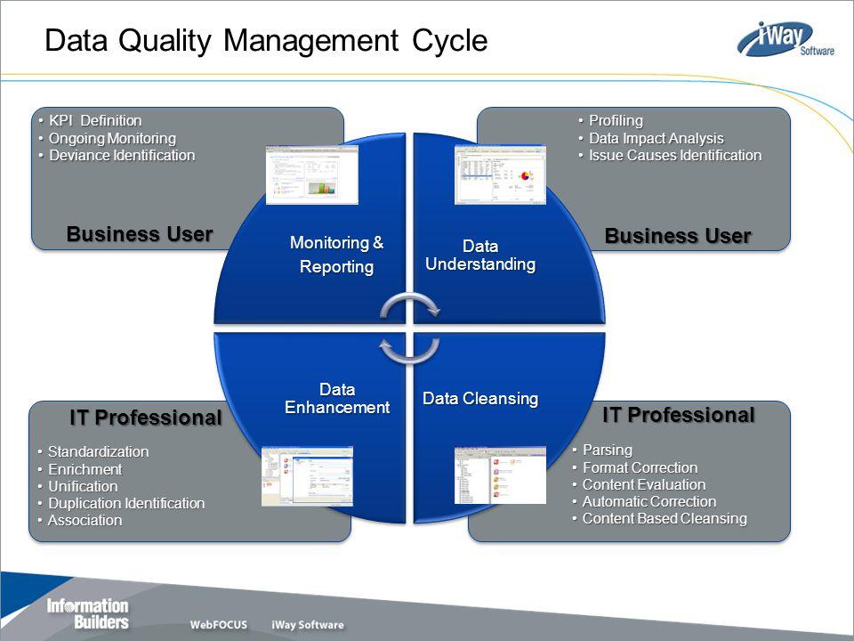 Data Quality Management Cycle Copyright 2007, Information Builders. Slide 8 ParsingParsing Format CorrectionFormat Correction Content EvaluationConten