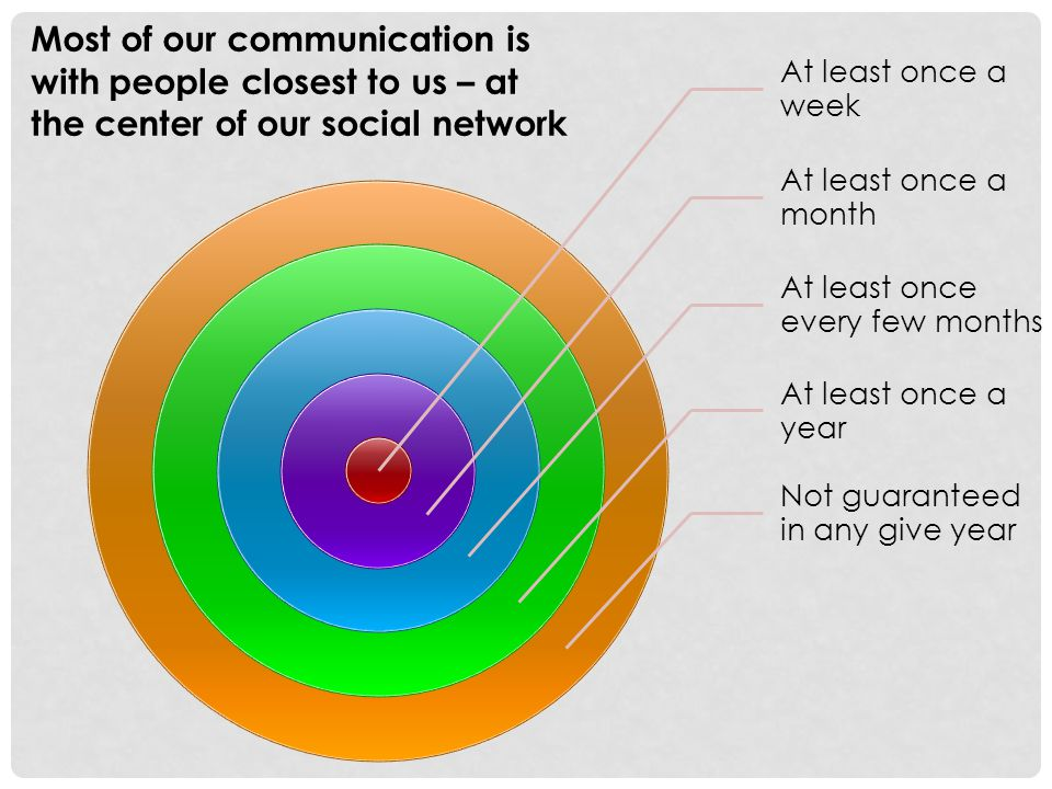 Most of our communication is with people closest to us – at the center of our social network