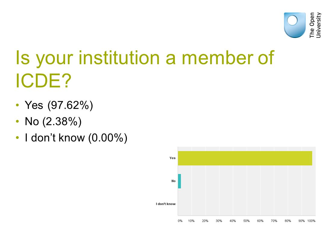 Is your institution a member of ICDE? Yes (97.62%) No (2.38%) I don't know (0.00%)