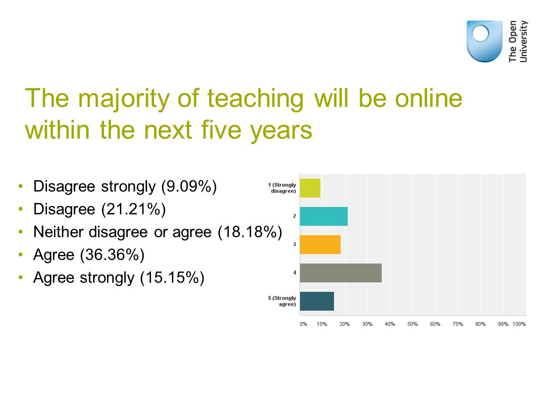 The majority of teaching will be online within the next five years Disagree strongly (9.09%) Disagree (21.21%) Neither disagree or agree (18.18%) Agree (36.36%) Agree strongly (15.15%)