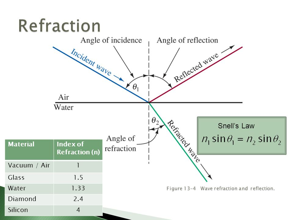 Snell's Law MaterialIndex of Refraction (n) Vacuum / Air1 Glass1.5 Water1.33 Diamond2.4 Silicon4