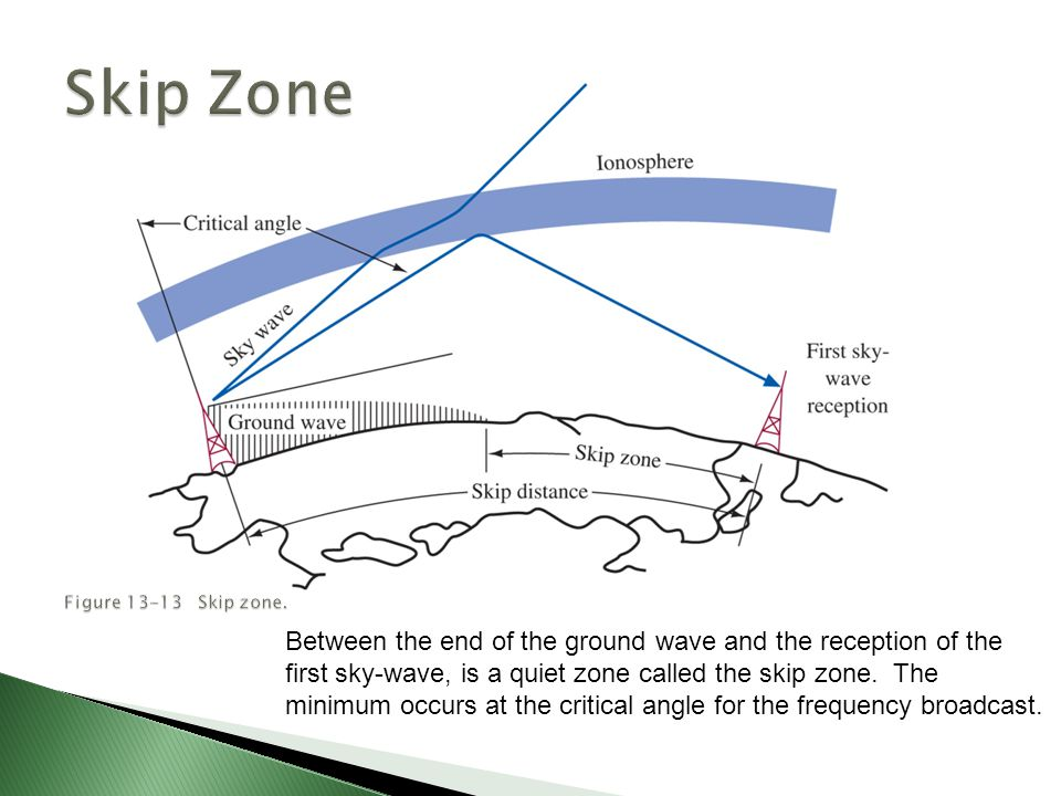 Between the end of the ground wave and the reception of the first sky-wave, is a quiet zone called the skip zone.