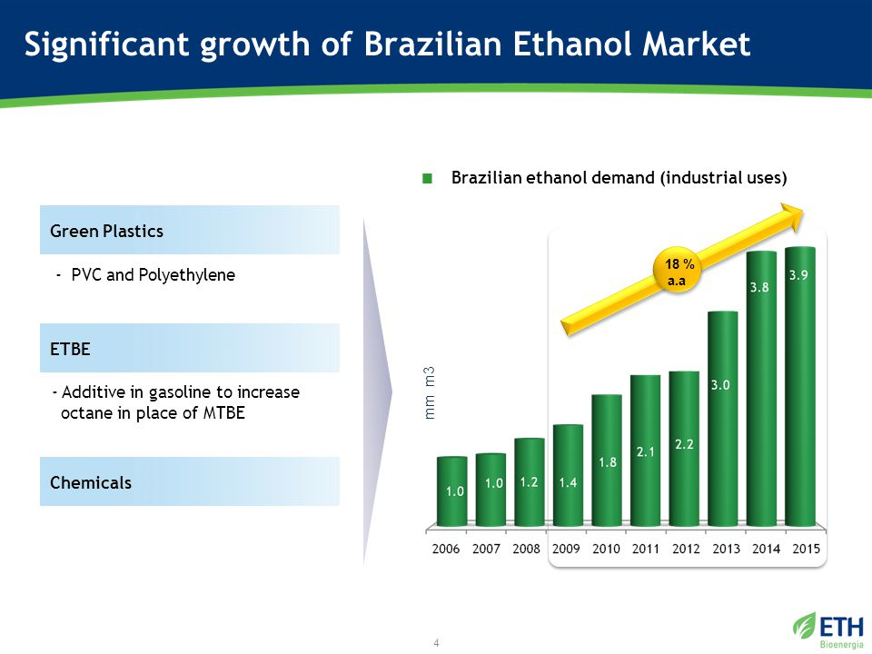 4 mm m3 - PVC and Polyethylene - Additive in gasoline to increase octane in place of MTBE 18 % a.a Green Plastics ETBE Chemicals  Brazilian ethanol demand (industrial uses)