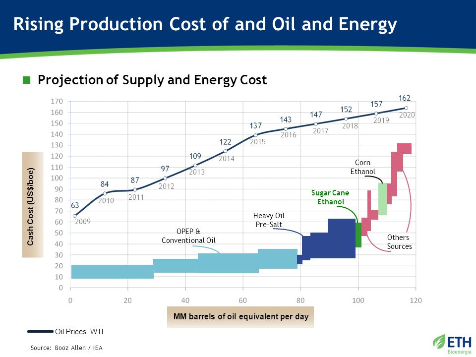 2009 2010 2011 2012 2013 2014 2015 2016 2017 2018 2019 2020 Rising Production Cost of and Oil and Energy  Projection of Supply and Energy Cost Source: Booz Allen / IEA Oil Prices WTI Corn Ethanol Sugar Cane Ethanol Heavy Oil Pre-Salt OPEP & Conventional Oil Others Sources Cash Cost (US$/boe) MM barrels of oil equivalent per day