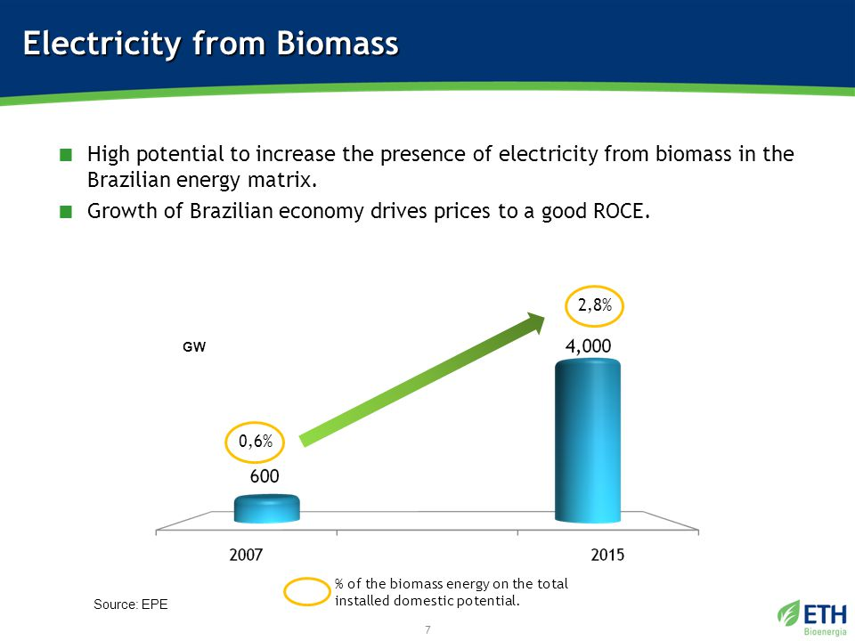 Electricity from Biomass 7 GW Source: EPE 0,6% 2,8% % of the biomass energy on the total installed domestic potential.