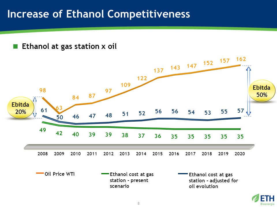 Increase of Ethanol Competitiveness  Ethanol at gas station x oil 8 98 63 84 87 97 109 122 137 143 147 152 157 162 49 42 40 39 38 37 36 35 Oil Price WTI Ethanol cost at gas station – adjusted for oil evolution Ethanol cost at gas station – present scenario 2008200920102011201220132014201520162017201820192020 61 46 47 48 51 52 56 54 53 55 57 50 Ebitda 50% Ebitda 20%