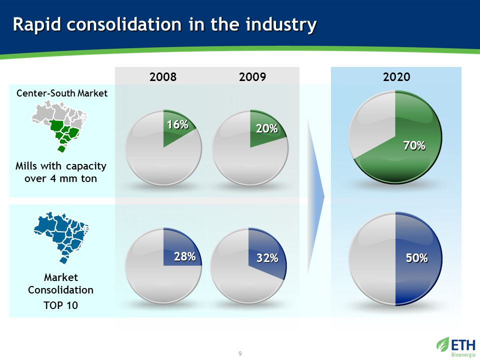 9 Rapid consolidation in the industry 20% 20202008 16% Mills with capacity over 4 mm ton Market Consolidation TOP 10 32% 50% 28% 2009 Center-South Market 70%