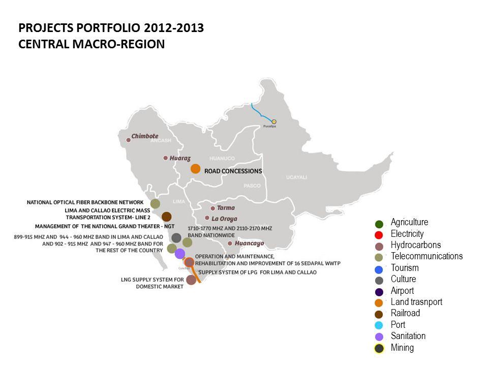 PROJECTS PORTFOLIO 2012-2013 CENTRAL MACRO-REGION Agriculture Electricity Hydrocarbons Telecommunications Tourism Culture Airport Land trasnport Railroad Port Sanitation Mining