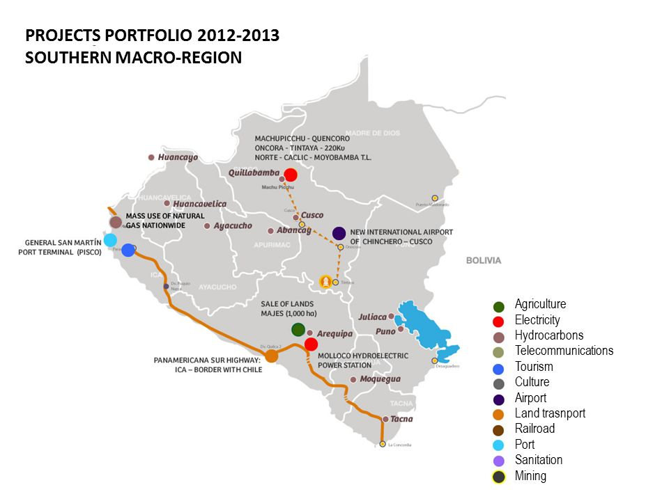 PROJECTS PORTFOLIO 2012-2013 SOUTHERN MACRO-REGION Agriculture Electricity Hydrocarbons Telecommunications Tourism Culture Airport Land trasnport Railroad Port Sanitation Mining