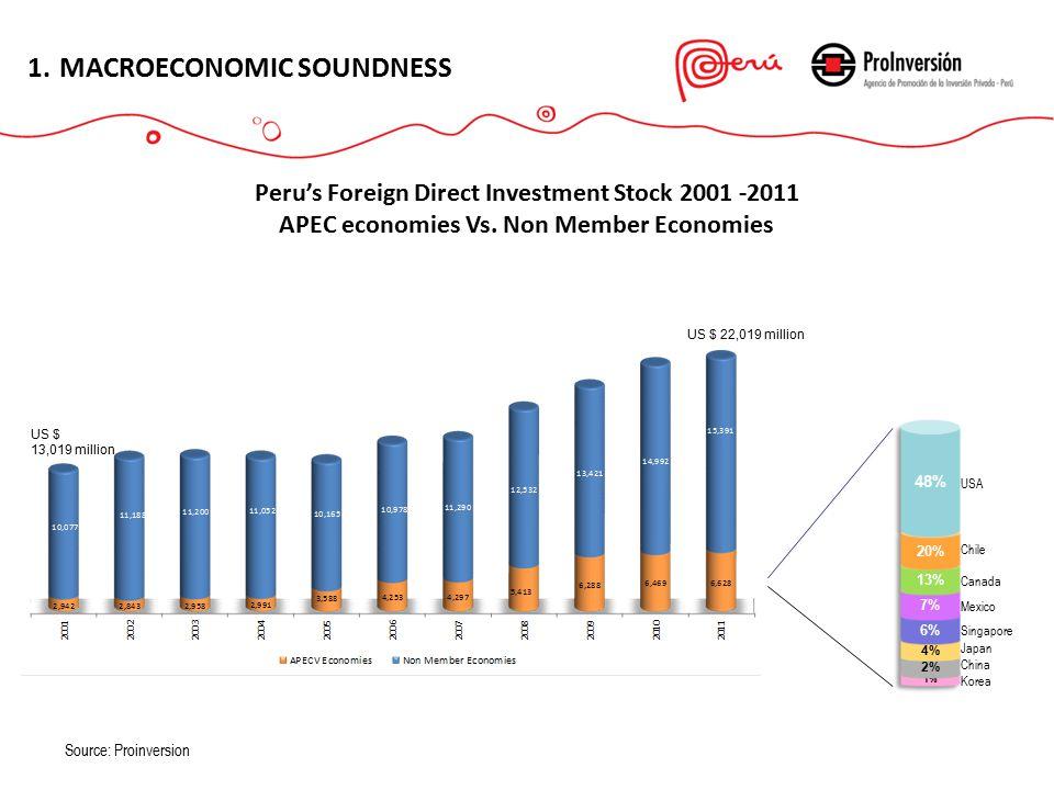ESTABILIDAD MACROECONÓMICA 1.MACROECONOMIC STABILITY 1.MACROECONOMIC SOUNDNESS Peru's Foreign Direct Investment Stock 2001 -2011 APEC economies Vs.