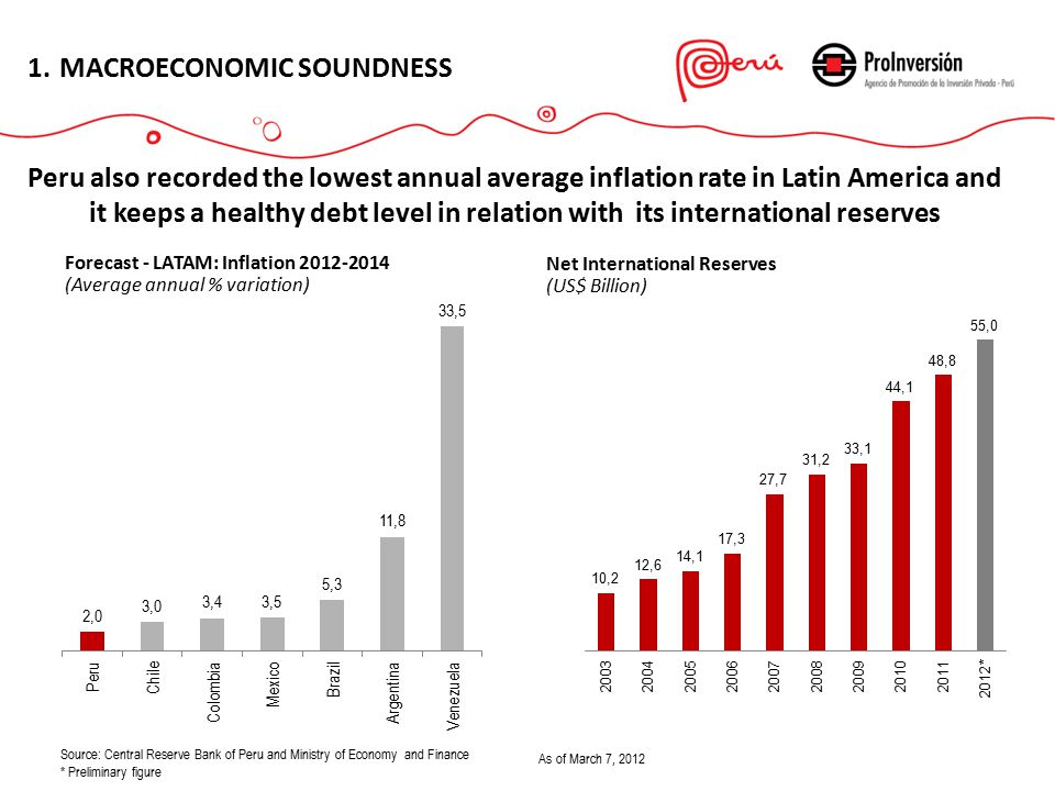 1.MACROECONOMIC SOUNDNESS Peru also recorded the lowest annual average inflation rate in Latin America and it keeps a healthy debt level in relation with its international reserves Forecast - LATAM: Inflation 2012-2014 (Average annual % variation) Net International Reserves (US$ Billion) As of March 7, 2012 Source: Central Reserve Bank of Peru and Ministry of Economy and Finance * Preliminary figure