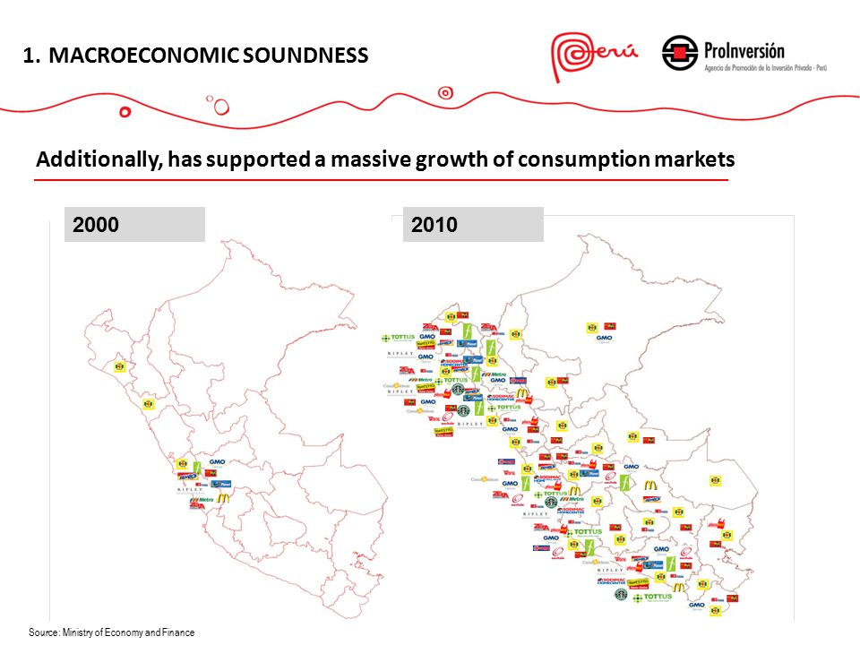 1.MACROECONOMIC SOUNDNESS Additionally, has supported a massive growth of consumption markets Source: Ministry of Economy and Finance 20002010