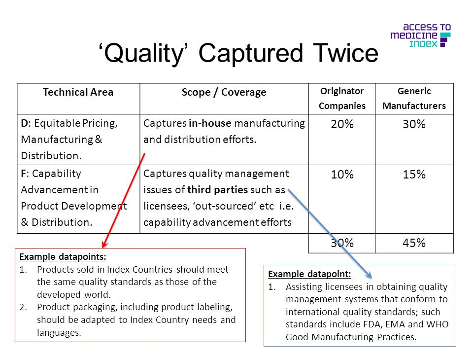 'Quality' Captured Twice Technical AreaScope / Coverage Originator Companies Generic Manufacturers D: Equitable Pricing, Manufacturing & Distribution.