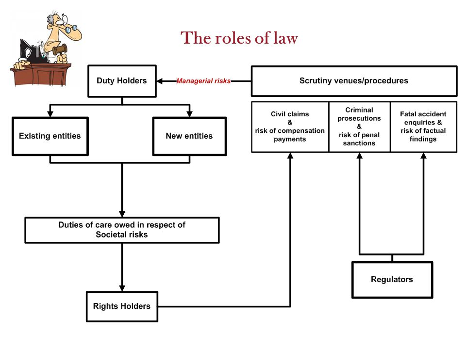 The roles of law