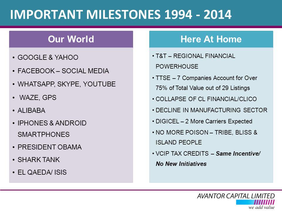 IMPORTANT MILESTONES 1994 - 2014