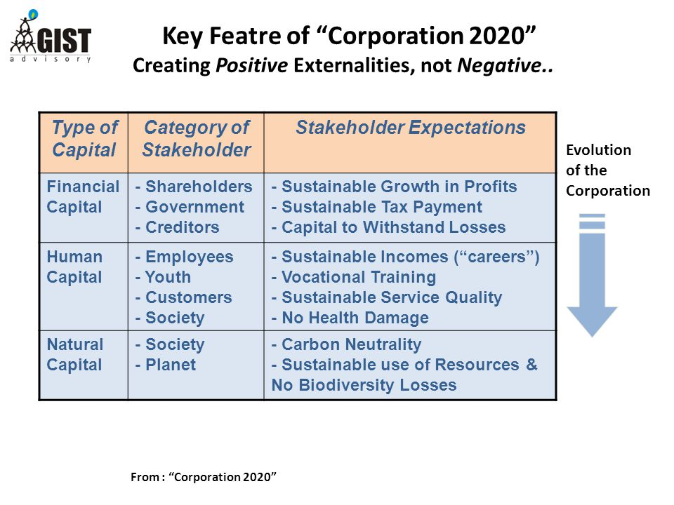 Key Featre of Corporation 2020 Creating Positive Externalities, not Negative..