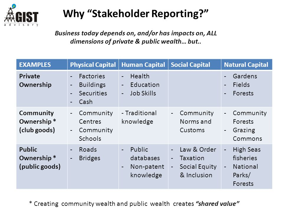 Why Stakeholder Reporting Business today depends on, and/or has impacts on, ALL dimensions of private & public wealth… but..