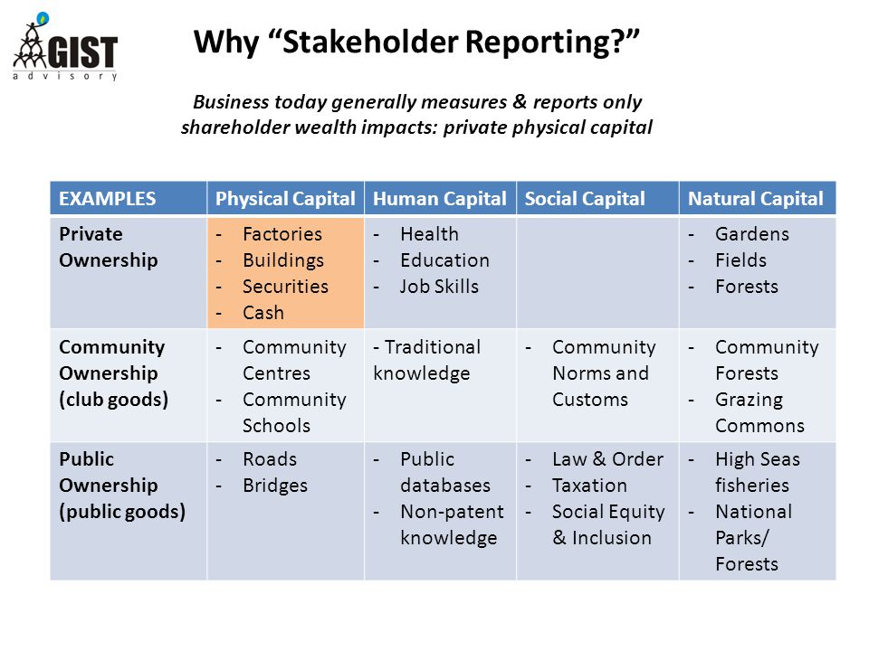 Why Stakeholder Reporting Business today generally measures & reports only shareholder wealth impacts: private physical capital EXAMPLESPhysical CapitalHuman CapitalSocial CapitalNatural Capital Private Ownership -Factories -Buildings -Securities -Cash -Health -Education -Job Skills -Gardens -Fields -Forests Community Ownership (club goods) -Community Centres -Community Schools - Traditional knowledge -Community Norms and Customs -Community Forests -Grazing Commons Public Ownership (public goods) -Roads -Bridges -Public databases -Non-patent knowledge -Law & Order -Taxation -Social Equity & Inclusion -High Seas fisheries -National Parks/ Forests
