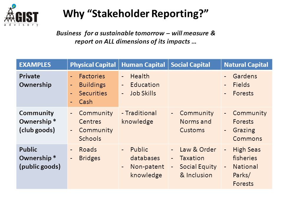 Why Stakeholder Reporting Business for a sustainable tomorrow – will measure & report on ALL dimensions of its impacts … EXAMPLESPhysical CapitalHuman CapitalSocial CapitalNatural Capital Private Ownership -Factories -Buildings -Securities -Cash -Health -Education -Job Skills -Gardens -Fields -Forests Community Ownership * (club goods) -Community Centres -Community Schools - Traditional knowledge -Community Norms and Customs -Community Forests -Grazing Commons Public Ownership * (public goods) -Roads -Bridges -Public databases -Non-patent knowledge -Law & Order -Taxation -Social Equity & Inclusion -High Seas fisheries -National Parks/ Forests