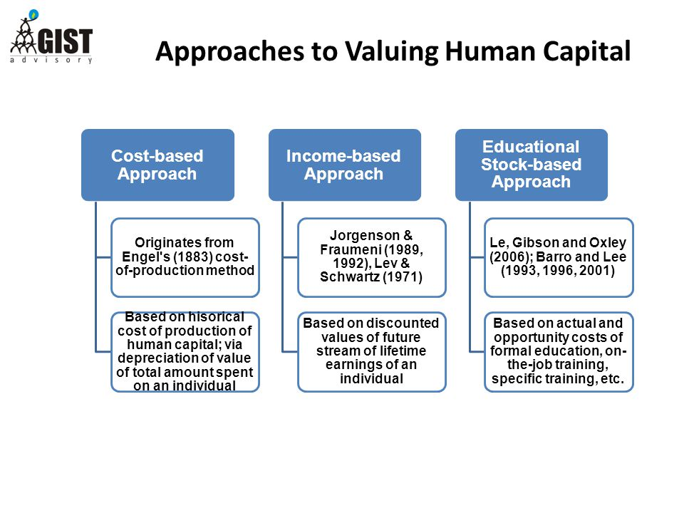 Approaches to Valuing Human Capital Cost-based Approach Originates from Engel s (1883) cost- of-production method Based on hisorical cost of production of human capital; via depreciation of value of total amount spent on an individual Income-based Approach Jorgenson & Fraumeni (1989, 1992), Lev & Schwartz (1971) Based on discounted values of future stream of lifetime earnings of an individual Educational Stock-based Approach Le, Gibson and Oxley (2006); Barro and Lee (1993, 1996, 2001) Based on actual and opportunity costs of formal education, on- the-job training, specific training, etc.