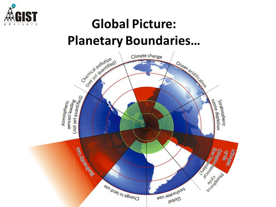 Global Picture: Planetary Boundaries…